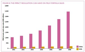 Growth of formula sales in China compared to India